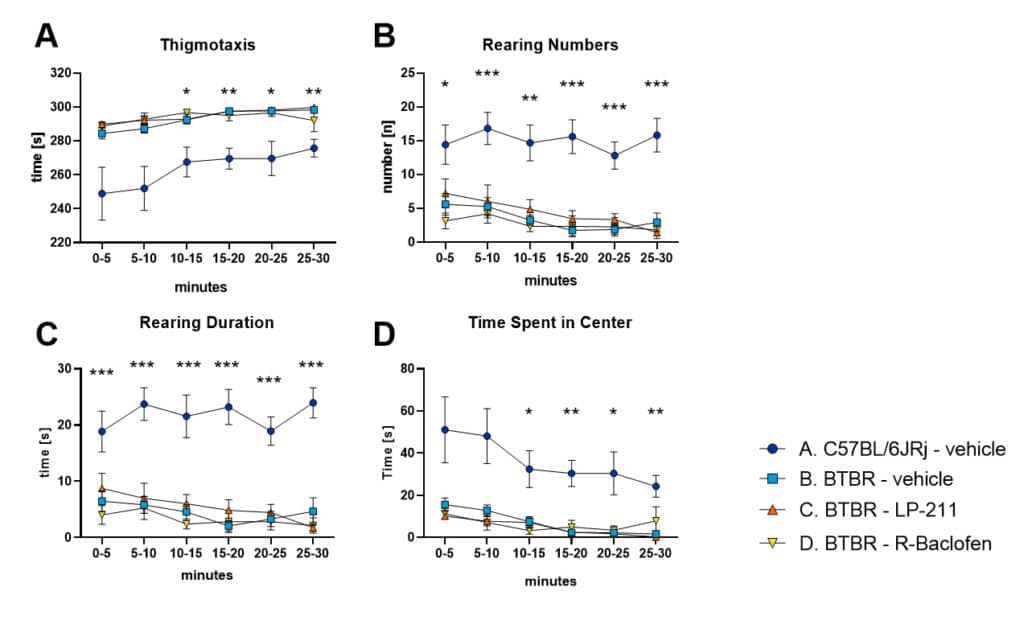 BTBR <em>T<sup>+</sup> Itpr3<sup>tf</sup></em>/J (BTBR) mice, a suitable animal model to study anxiety and repetitive behavior in Autism Spectrum Disorders (ASD)